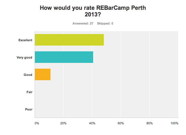 Chart: How would you rate REBarCamp Perth 2013?