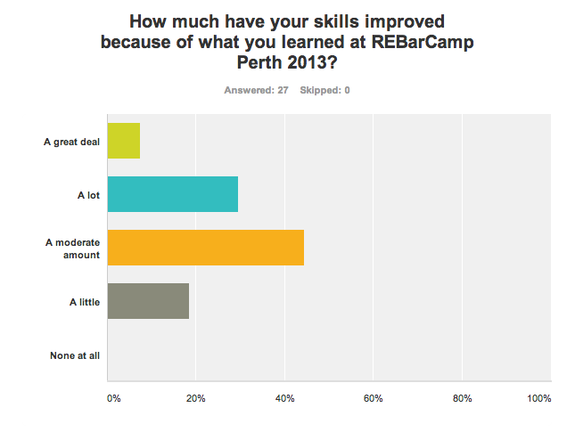 Chart: How much have your skills improved because of attending REBarCamp Perth?