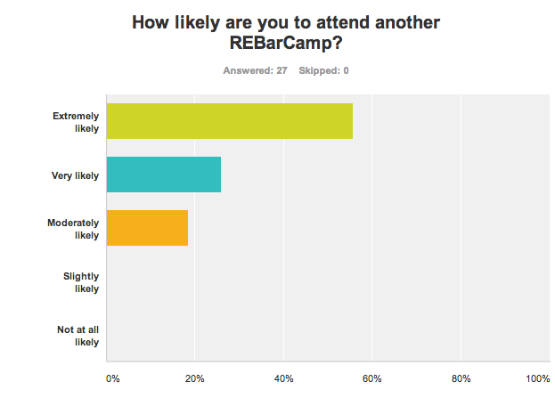 Chart: How likely are you to attend another REBarCamp?