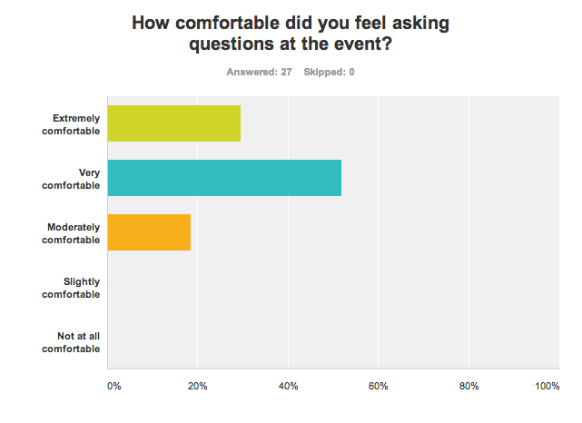 Chart: How comfortable did you feel asking questions at REBarCamp Perth?